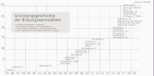 Gründungsgeschichte der Bildungswerkstätten im Zeitverlauf zwischen 1995 und 2020