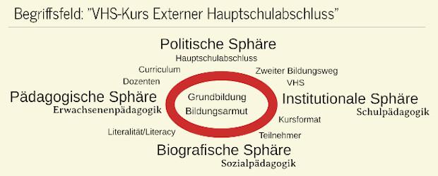 Grafisches Begriffsfeld des Kursformats Schulfremdenprüfung Hauptschule. Copyright: Claus Wilcke, 2020